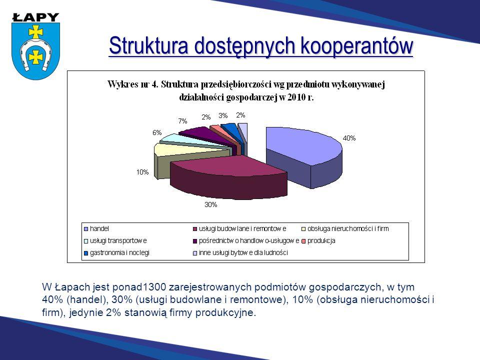 Struktura dostępnych kooperantów