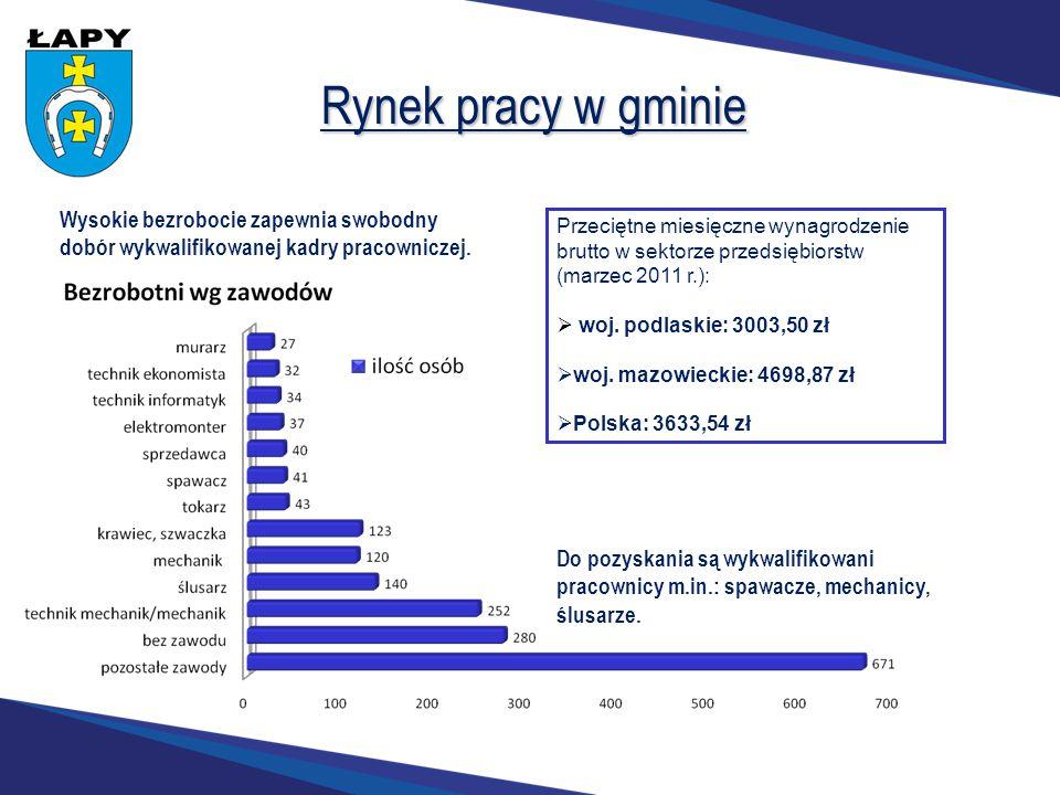 Rynek pracy w gminie Wysokie bezrobocie zapewnia swobodny dobór wykwalifikowanej kadry pracowniczej.