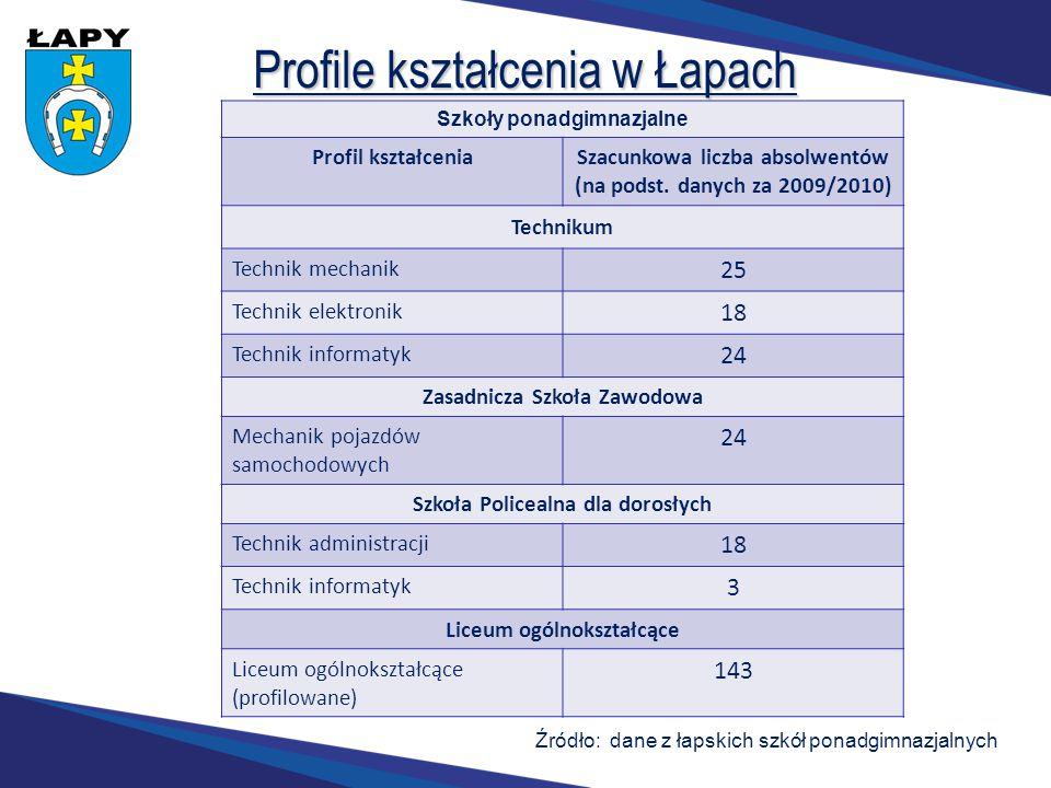 Profile kształcenia w Łapach