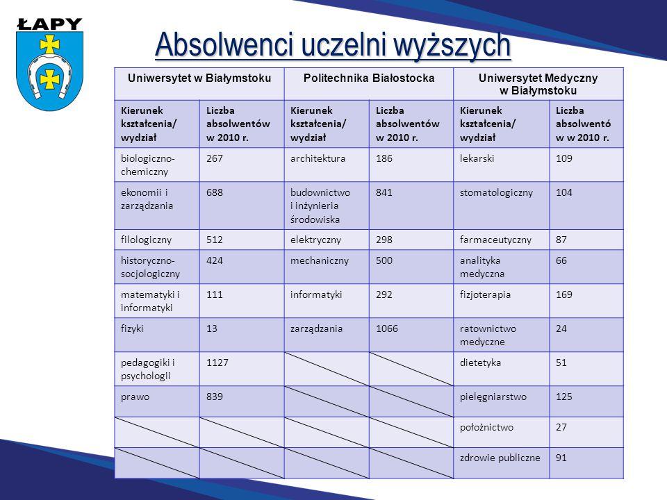 Uniwersytet w Białymstoku Politechnika Białostocka