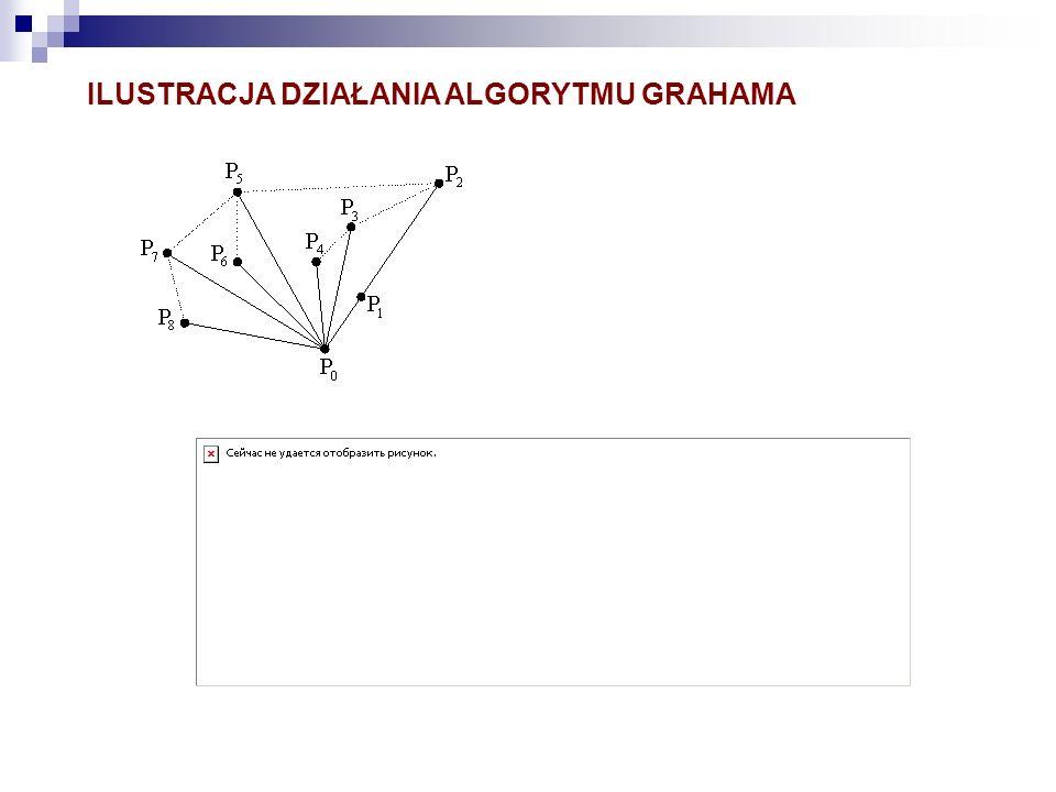 ILUSTRACJA DZIAŁANIA ALGORYTMU GRAHAMA