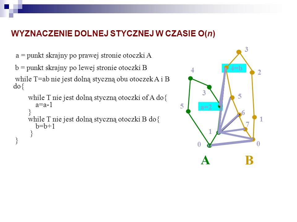 A B a = punkt skrajny po prawej stronie otoczki A