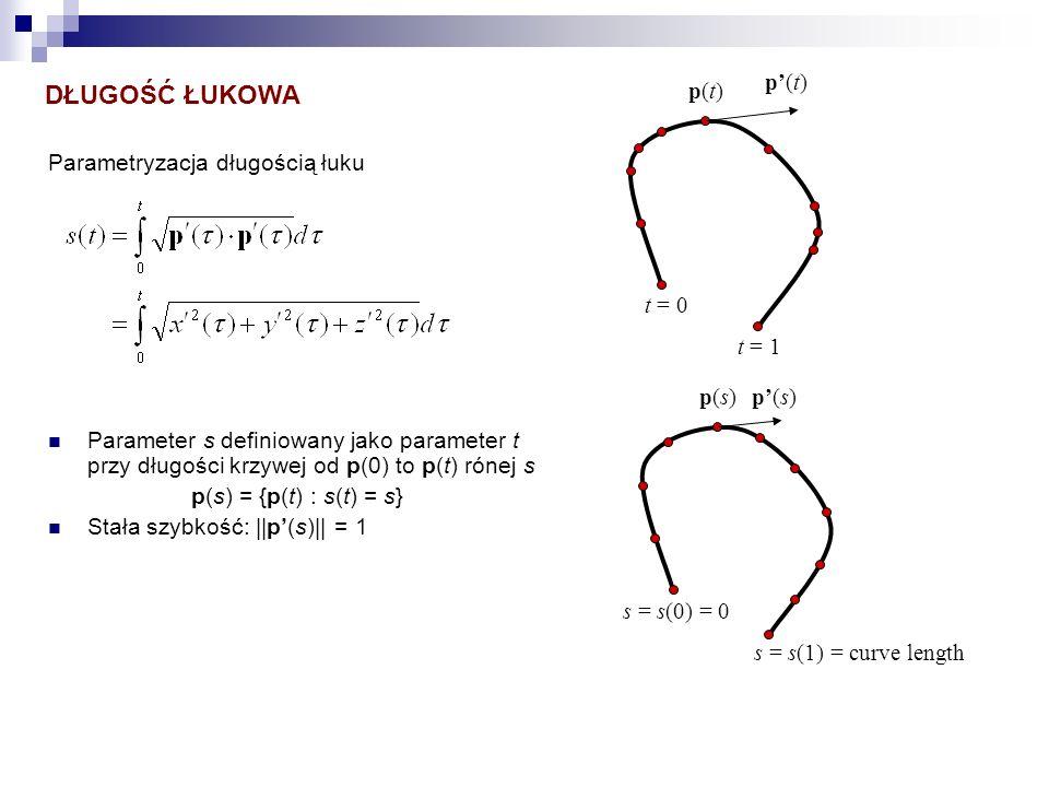 DŁUGOŚĆ ŁUKOWA p'(t) p(t) Parametryzacja długością łuku