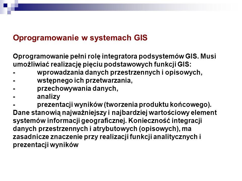 Oprogramowanie w systemach GIS