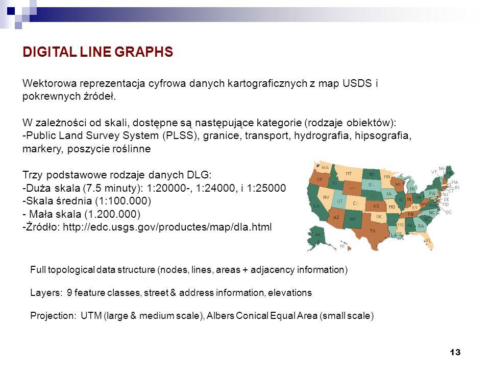 DIGITAL LINE GRAPHSWektorowa reprezentacja cyfrowa danych kartograficznych z map USDS i pokrewnych źródeł.