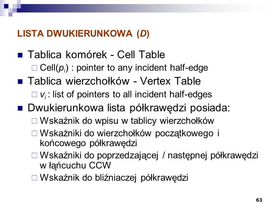 LISTA DWUKIERUNKOWA (D)