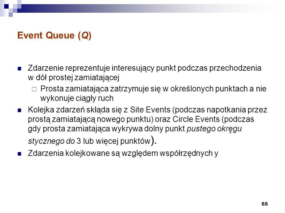 Event Queue (Q) Zdarzenie reprezentuje interesujący punkt podczas przechodzenia w dół prostej zamiatającej.