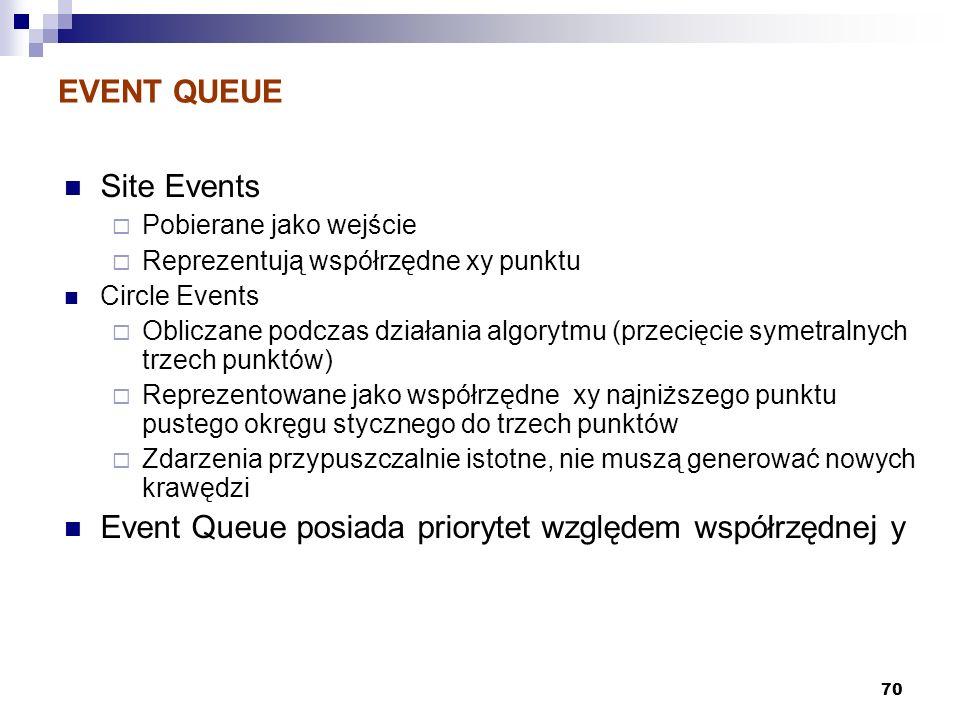 Event Queue posiada priorytet względem współrzędnej y