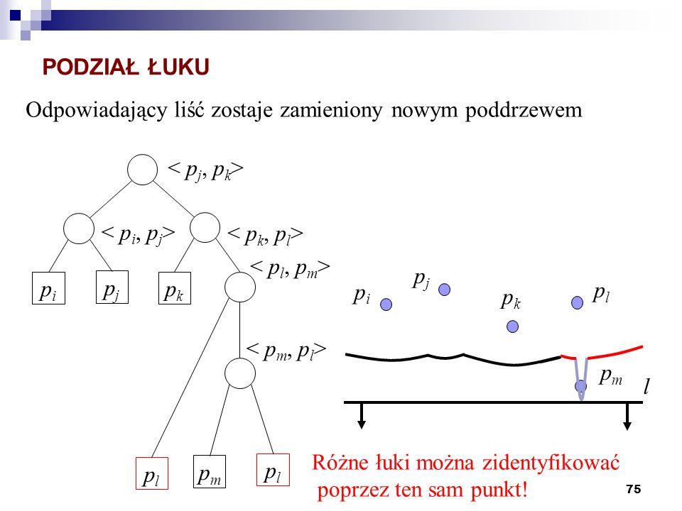 PODZIAŁ ŁUKU Odpowiadający liść zostaje zamieniony nowym poddrzewem. < pj, pk> < pi, pj> < pk, pl>