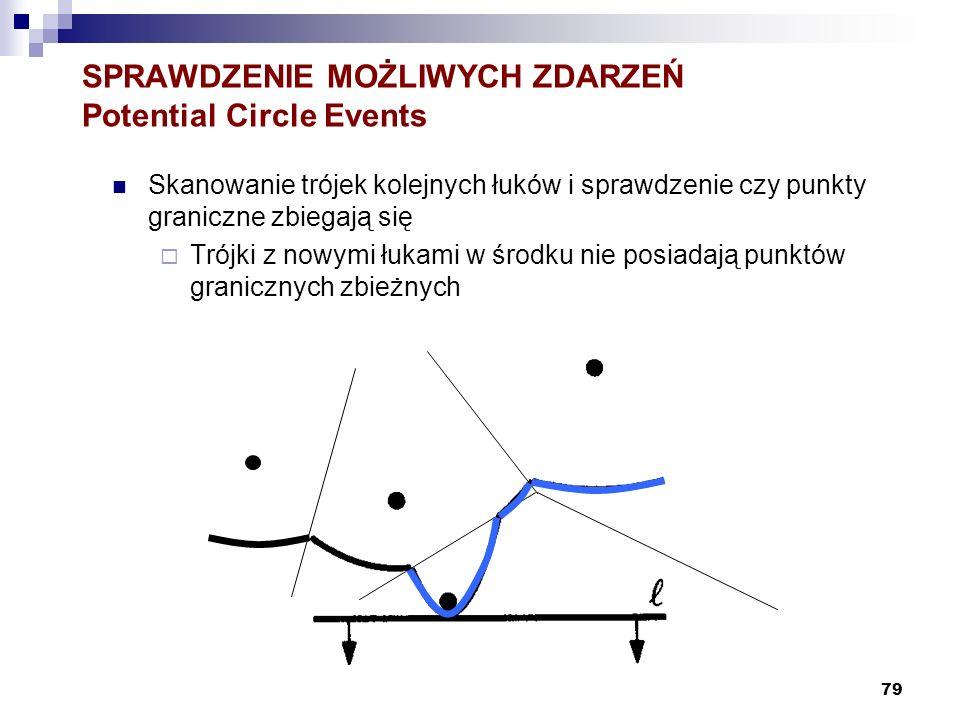 SPRAWDZENIE MOŻLIWYCH ZDARZEŃ Potential Circle Events