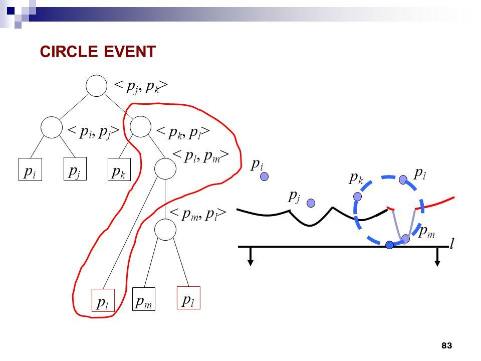 CIRCLE EVENT < pj, pk> < pi, pj> < pk, pl> < pl, pm> pi pi pj pk pl pk pj < pm, pl> pm l pl pm pl