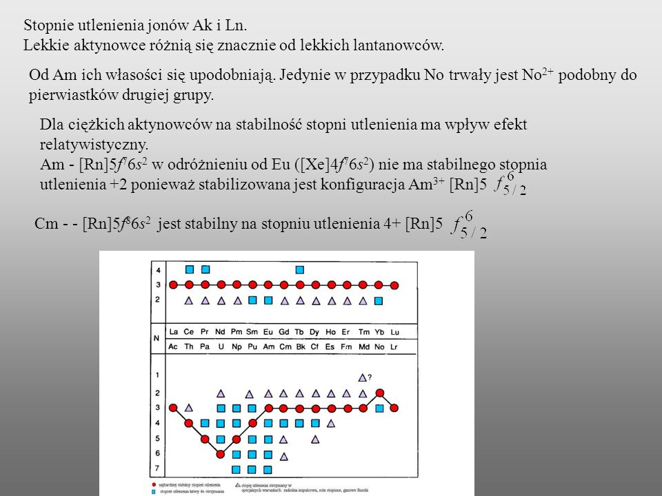 Stopnie utlenienia jonów Ak i Ln.