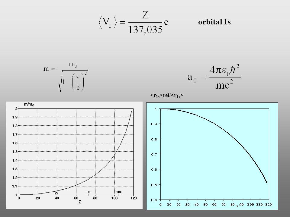 orbital 1s <r1s>rel/<r1s>