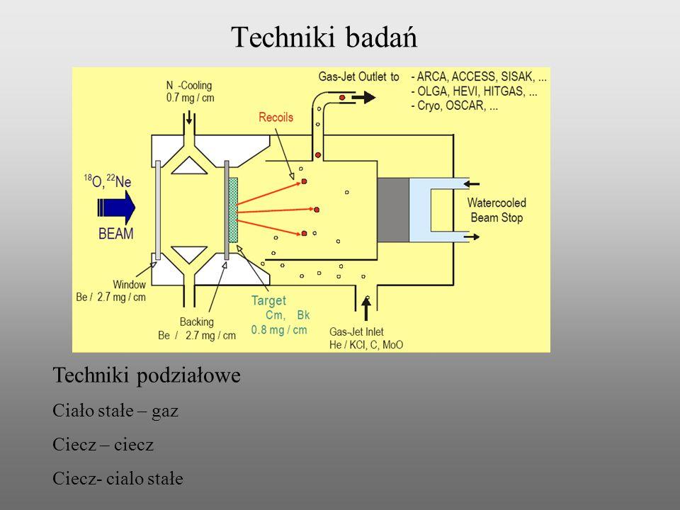 Techniki badań Techniki podziałowe Ciało stałe – gaz Ciecz – ciecz