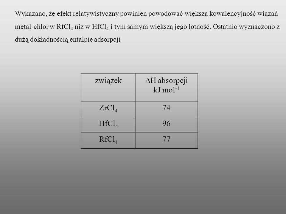 związek DH absorpcji kJ mol-1 ZrCl4 74 HfCl4 96 RfCl4 77
