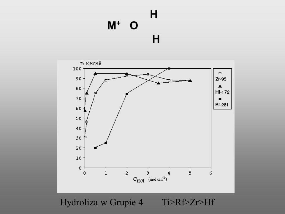 H M+ O H Hydroliza w Grupie 4 Ti>Rf>Zr>Hf