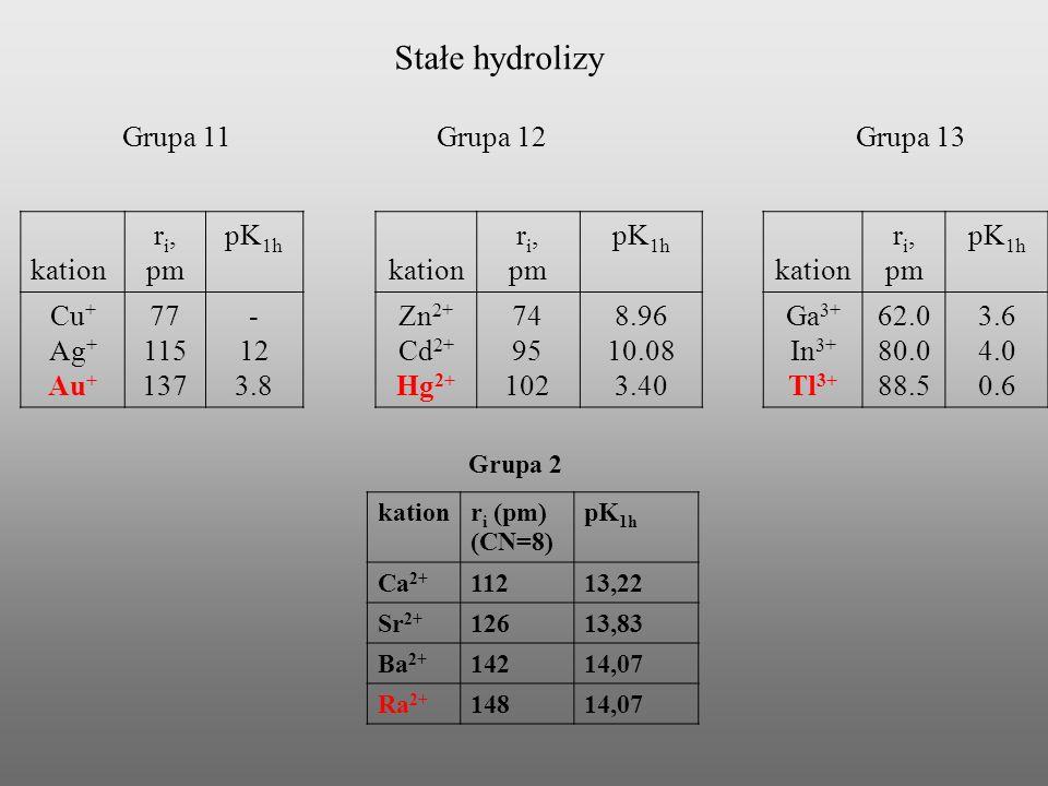 Stałe hydrolizy Grupa 11 Grupa 12 Grupa 13 kation ri, pm pK1h Cu+ Ag+