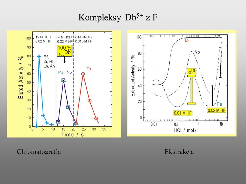 Kompleksy Db5+ z F- Chromatografia Ekstrakcja