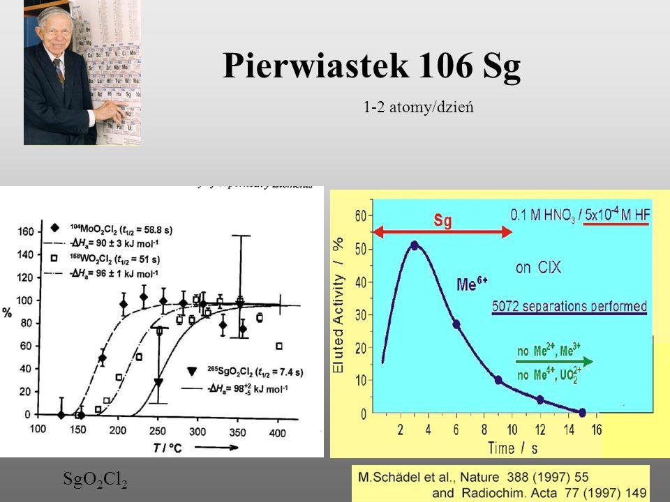 Pierwiastek 106 Sg 1-2 atomy/dzień SgO2Cl2
