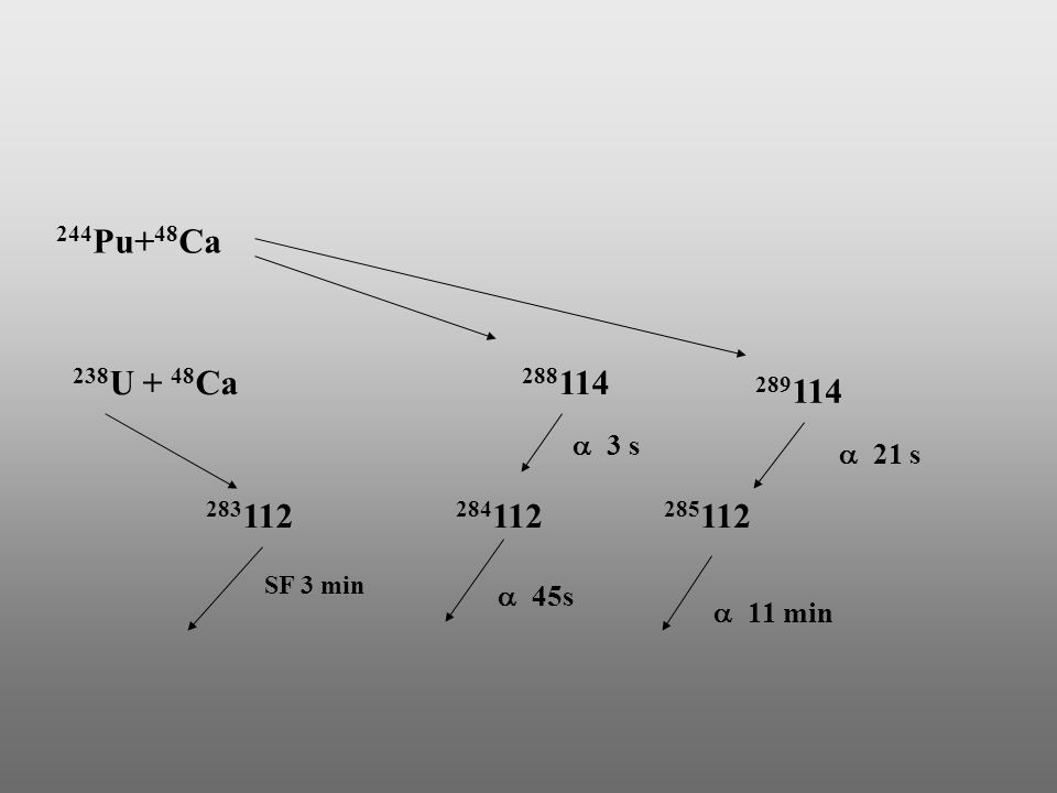 244Pu+48Ca 238U + 48Ca 288114 289114 a 3 s a 21 s 283112 284112 285112 SF 3 min a 45s a 11 min