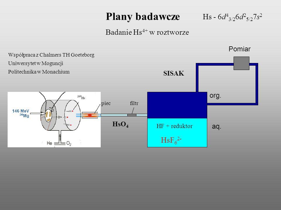 Plany badawcze Hs - 6d43/26d25/27s2 Badanie Hs4+ w roztworze HsF62-