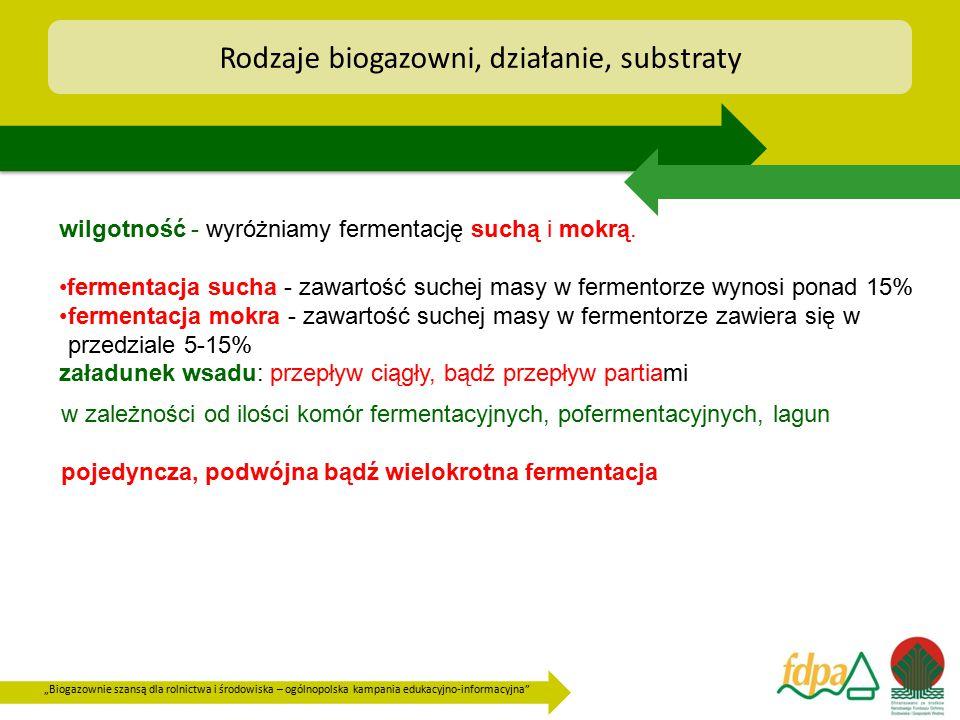 Rodzaje biogazowni, działanie, substraty