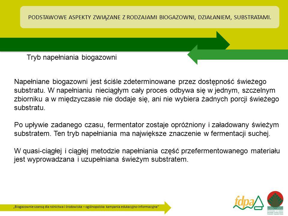 Tryb napełniania biogazowni