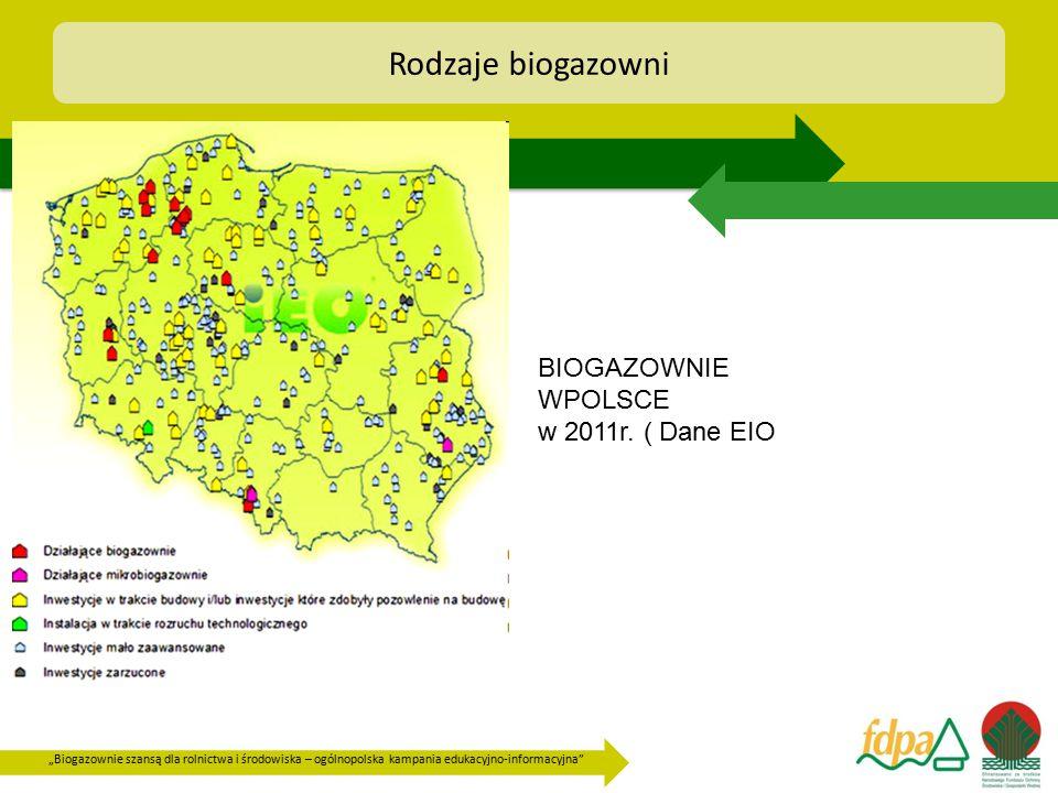 Rodzaje biogazowni BIOGAZOWNIE WPOLSCE w 2011r. ( Dane EIO