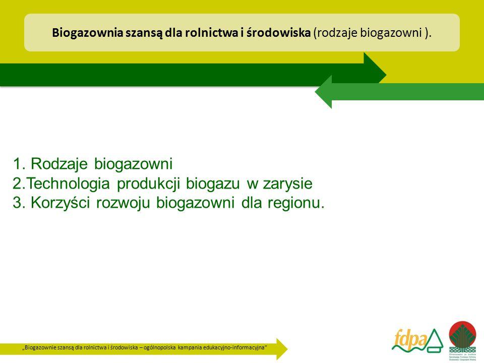 Biogazownia szansą dla rolnictwa i środowiska (rodzaje biogazowni ).