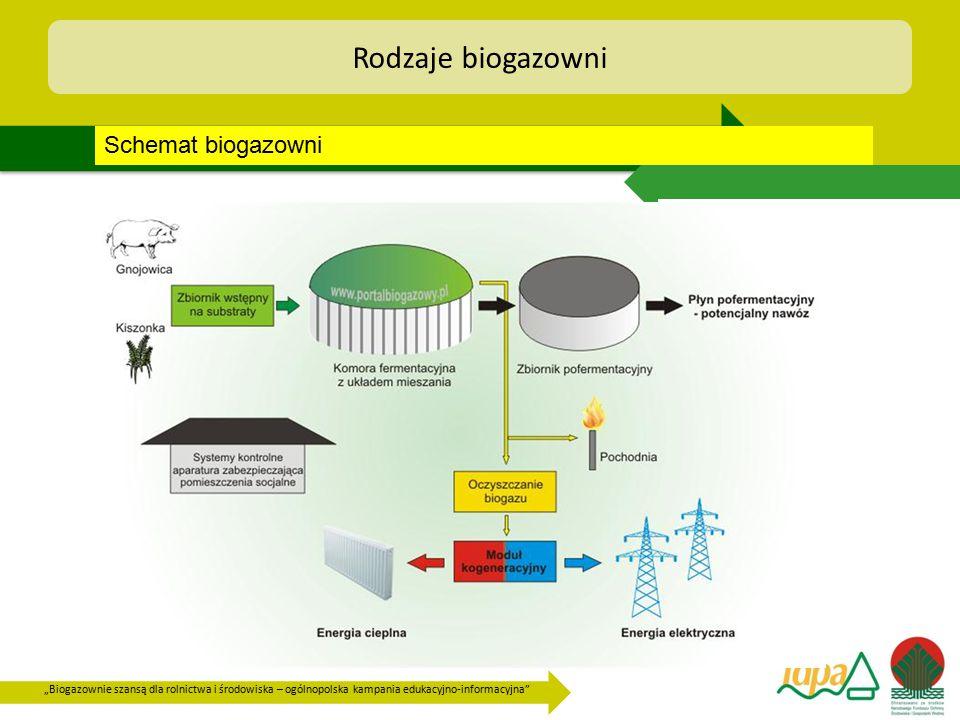 Rodzaje biogazowni Schemat biogazowni