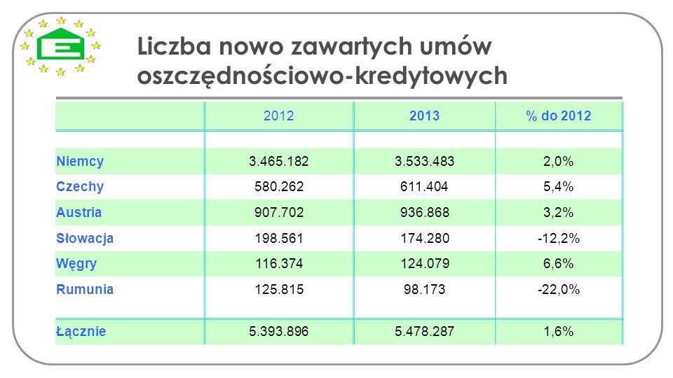 Liczba nowo zawartych umów oszczędnościowo-kredytowych