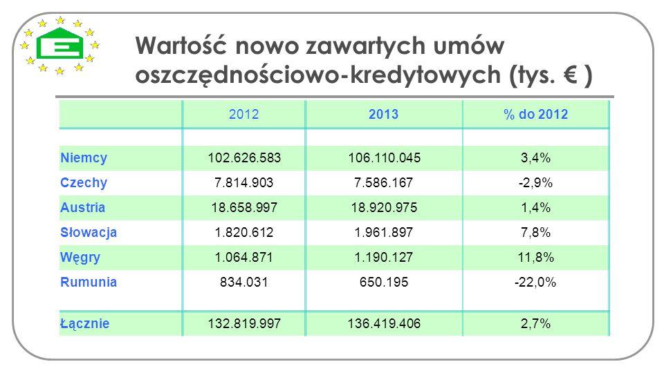 Wartość nowo zawartych umów oszczędnościowo-kredytowych (tys. € )