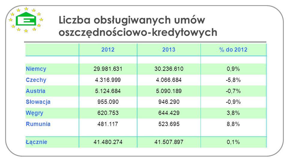 Liczba obsługiwanych umów oszczędnościowo-kredytowych