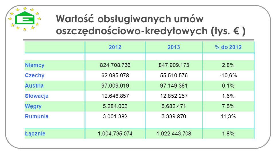 Wartość obsługiwanych umów oszczędnościowo-kredytowych (tys. € )