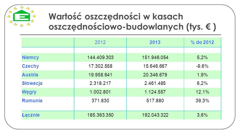 Wartość oszczędności w kasach oszczędnościowo-budowlanych (tys. € )