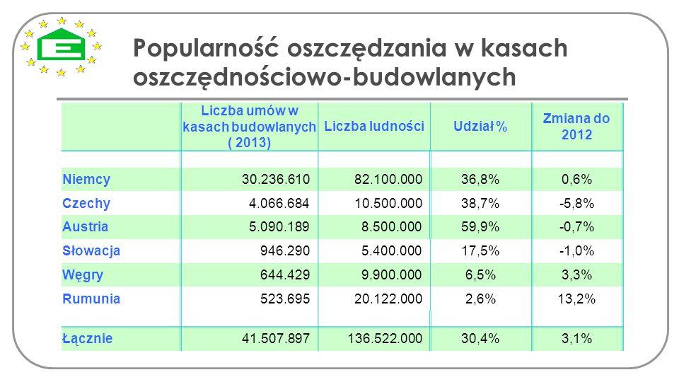 Liczba umów w kasach budowlanych ( 2013)