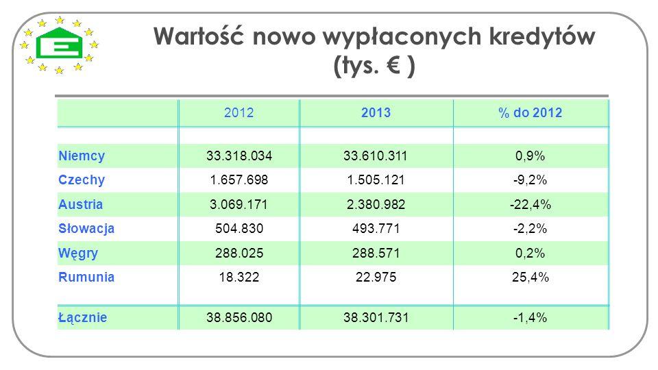 Wartość nowo wypłaconych kredytów (tys. € )