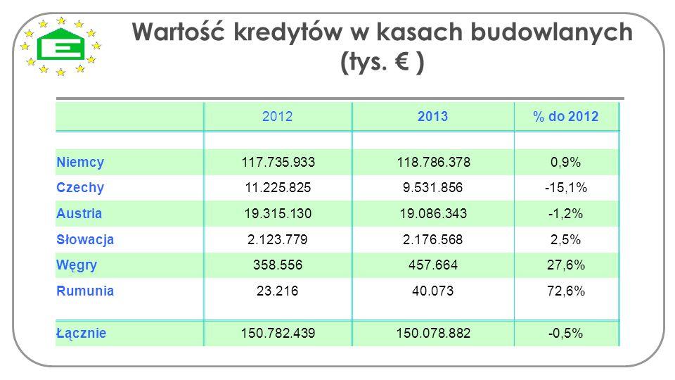 Wartość kredytów w kasach budowlanych (tys. € )