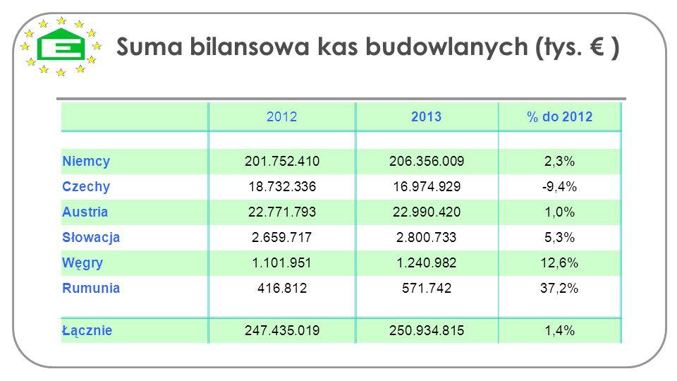 Suma bilansowa kas budowlanych (tys. € )