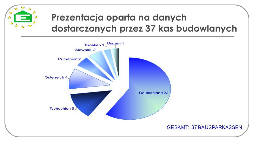 Prezentacja oparta na danych dostarczonych przez 37 kas budowlanych