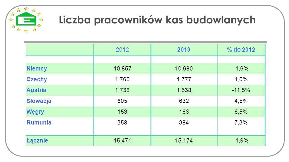 Liczba pracowników kas budowlanych