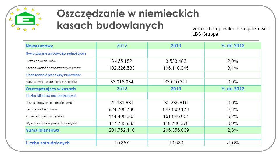 Oszczędzanie w niemieckich kasach budowlanych
