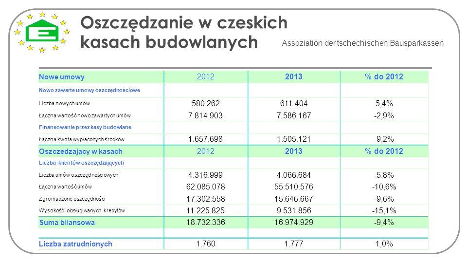 Oszczędzanie w czeskich kasach budowlanych