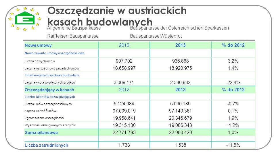 Oszczędzanie w austriackich kasach budowlanych