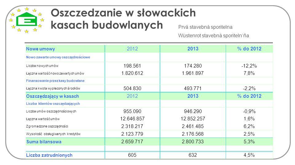 Oszczedzanie w słowackich kasach budowlanych