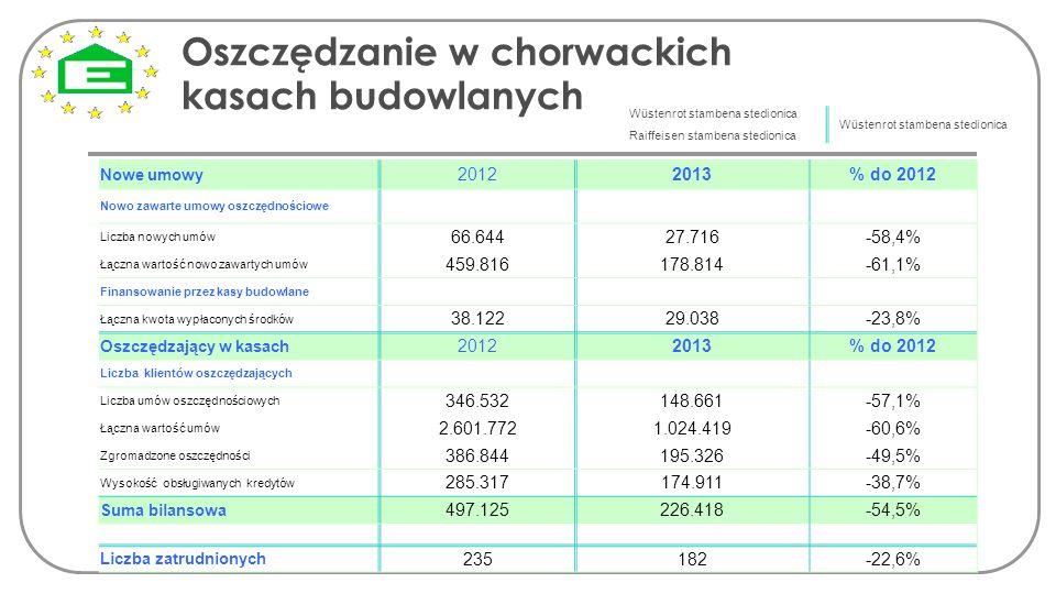 Oszczędzanie w chorwackich kasach budowlanych