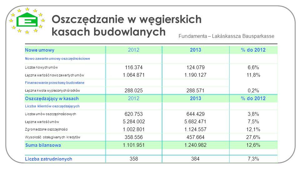 Oszczędzanie w węgierskich kasach budowlanych