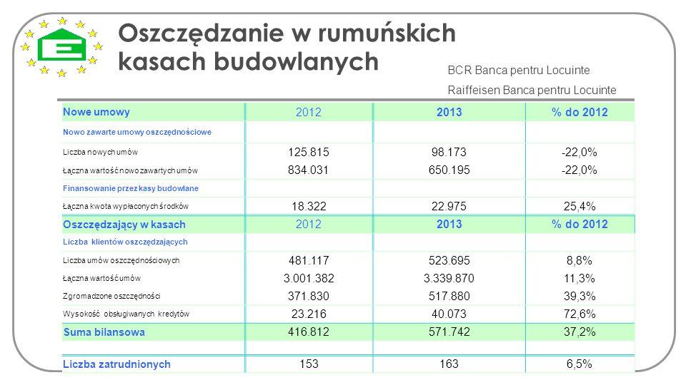 Oszczędzanie w rumuńskich kasach budowlanych