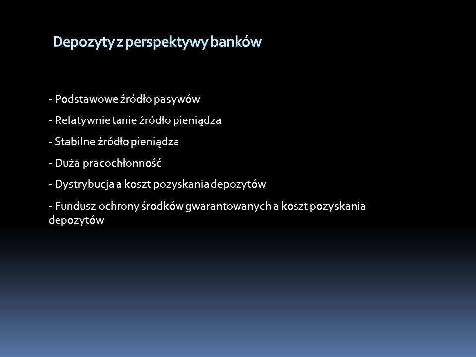 Depozyty z perspektywy banków