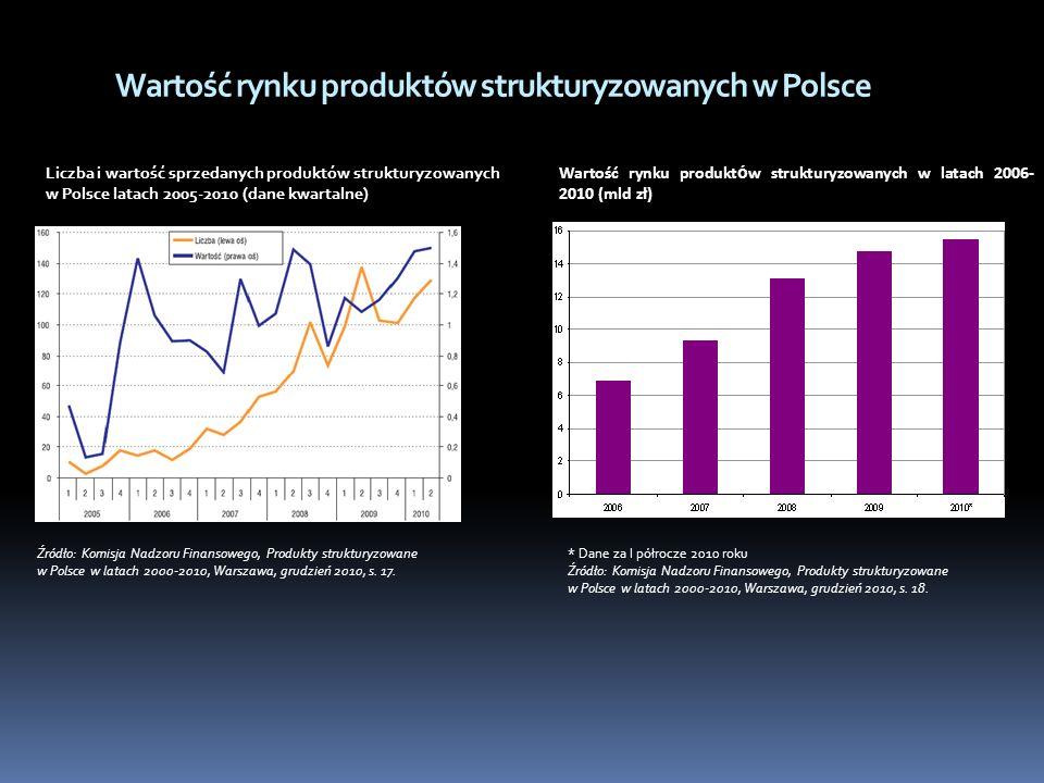 Wartość rynku produktów strukturyzowanych w Polsce